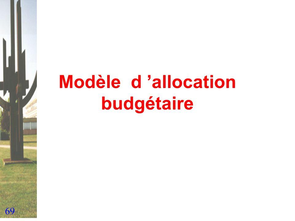 Modèle d 'allocation budgétaire