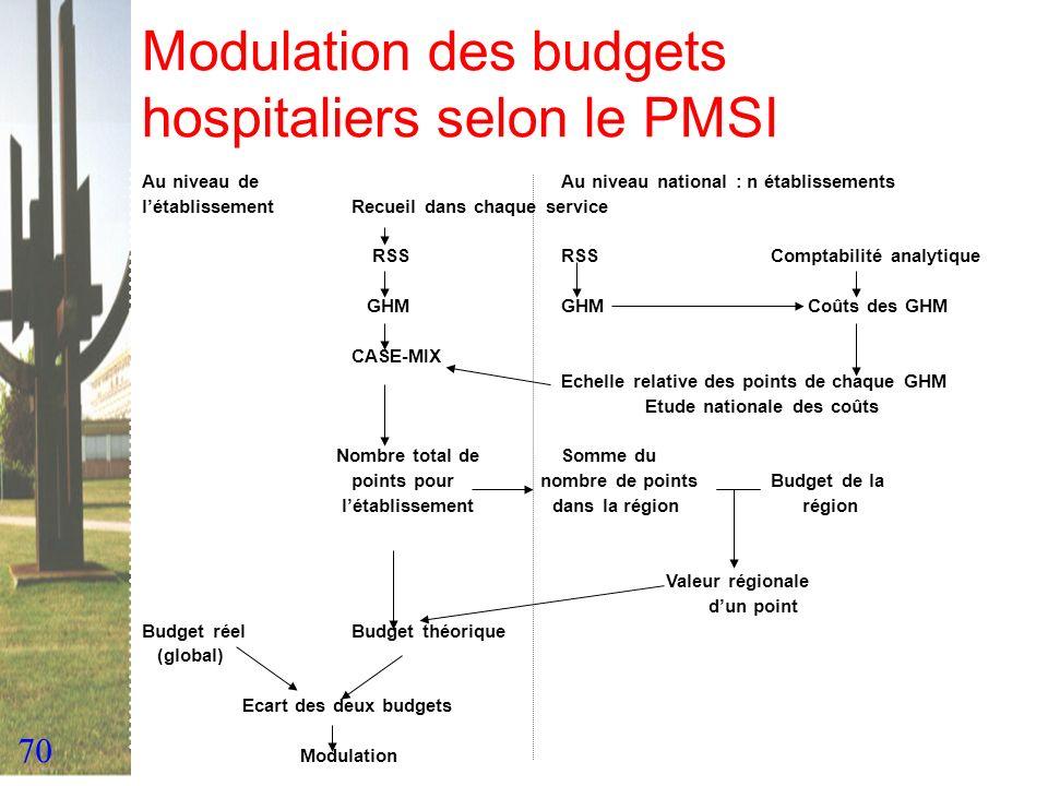 Modulation des budgets hospitaliers selon le PMSI