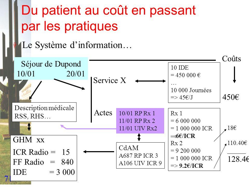 Du patient au coût en passant par les pratiques