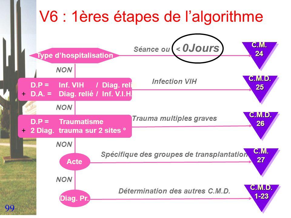 V6 : 1ères étapes de l'algorithme
