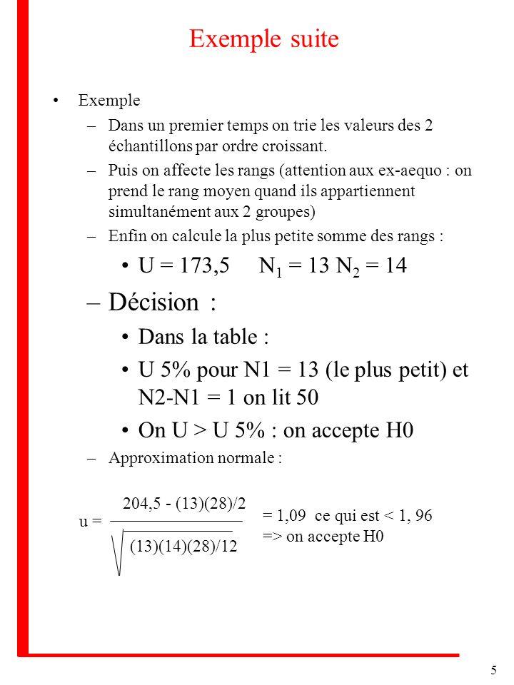 Exemple suite Décision : U = 173,5 N1 = 13 N2 = 14 Dans la table :
