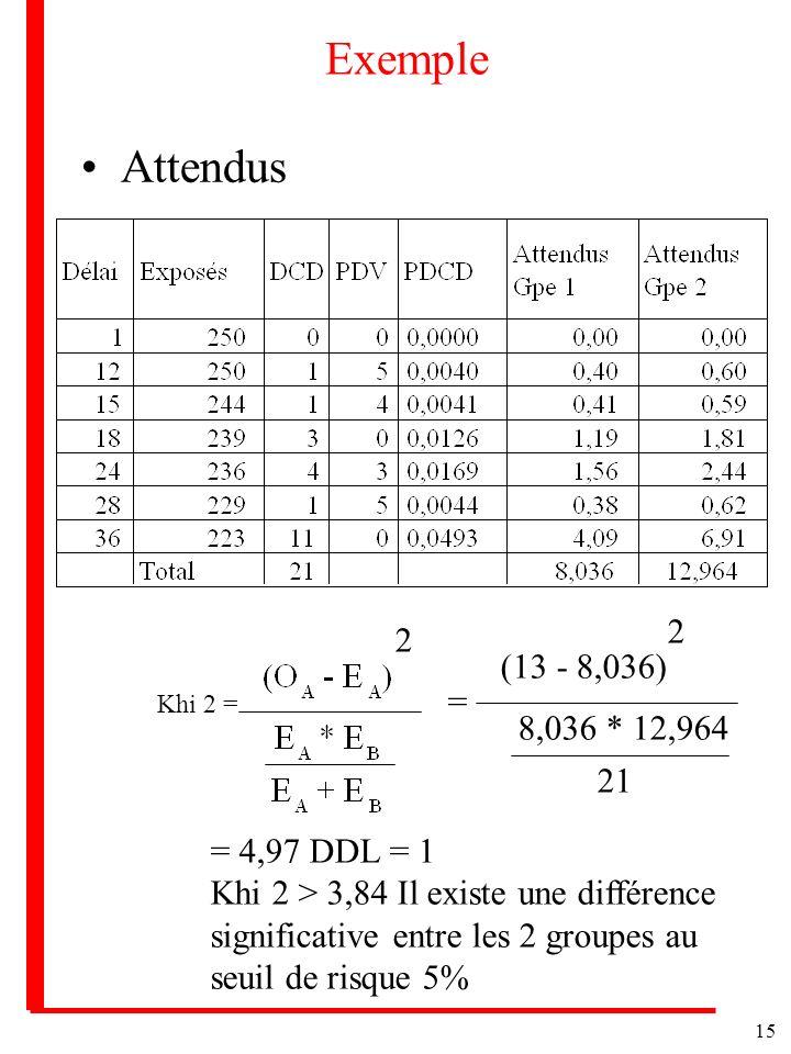 Exemple Attendus 2 2 (13 - 8,036) = 8,036 * 12,964 21 = 4,97 DDL = 1