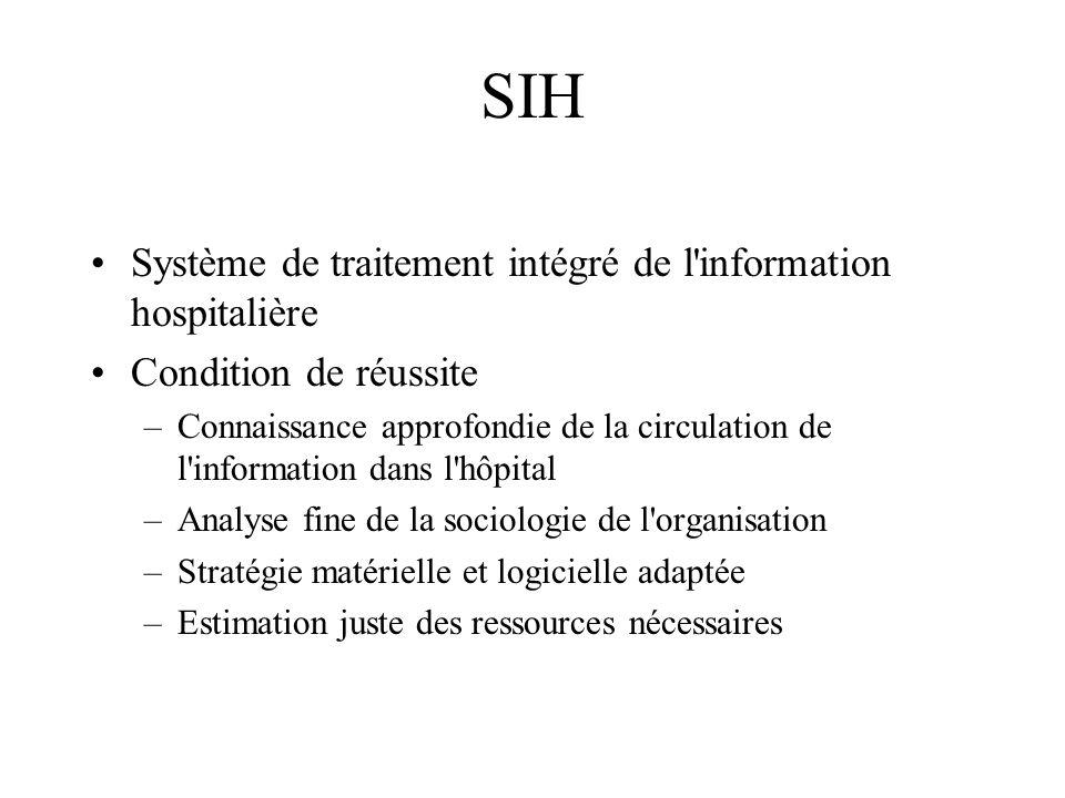 SIH Système de traitement intégré de l information hospitalière