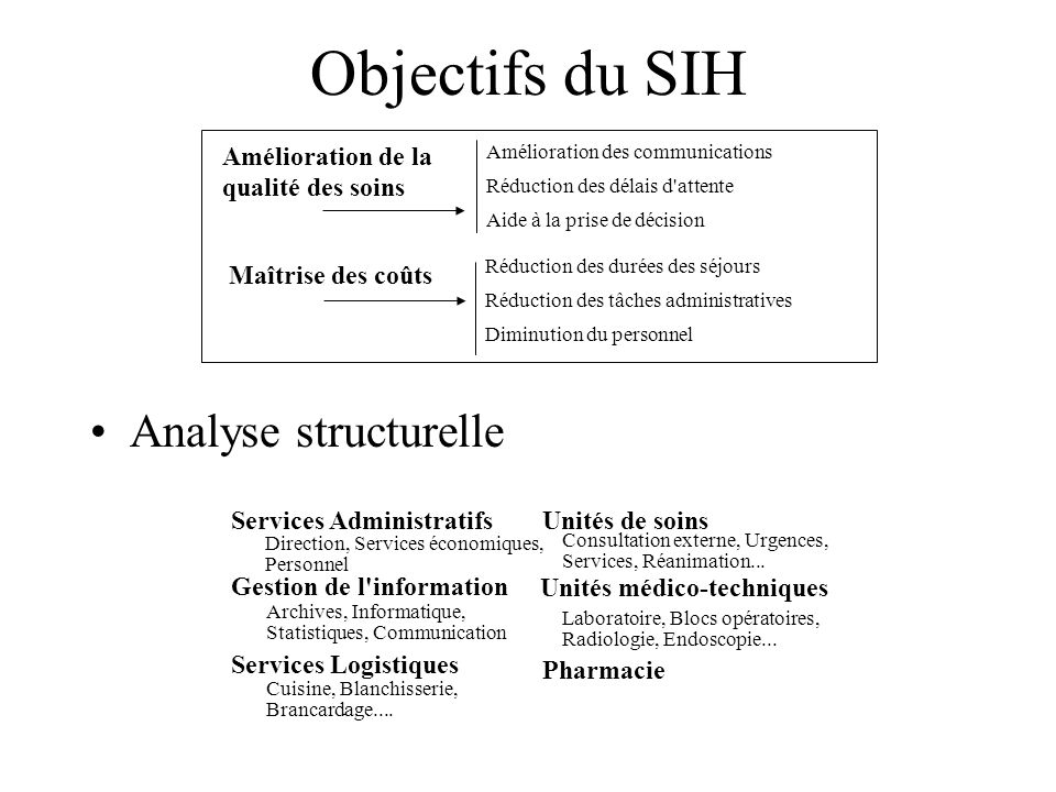 Objectifs du SIH Analyse structurelle