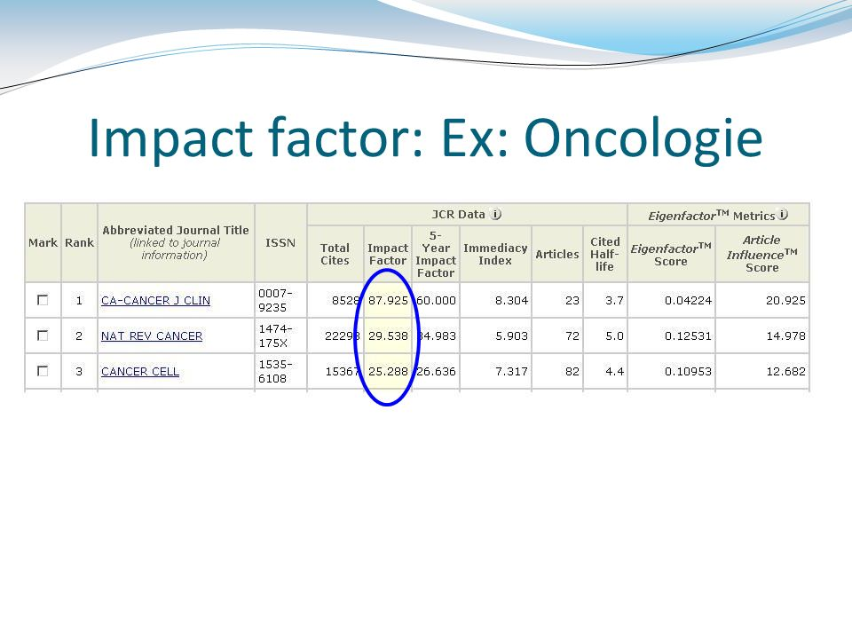 Impact factor: Ex: Oncologie