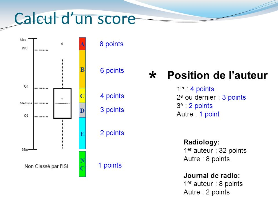 * Calcul d'un score Position de l'auteur 8 points 6 points
