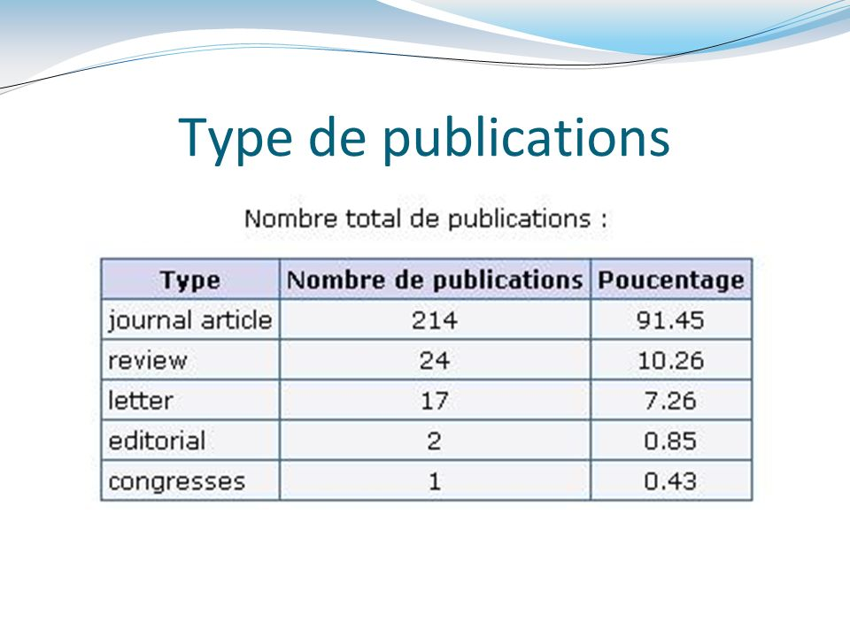 Type de publications