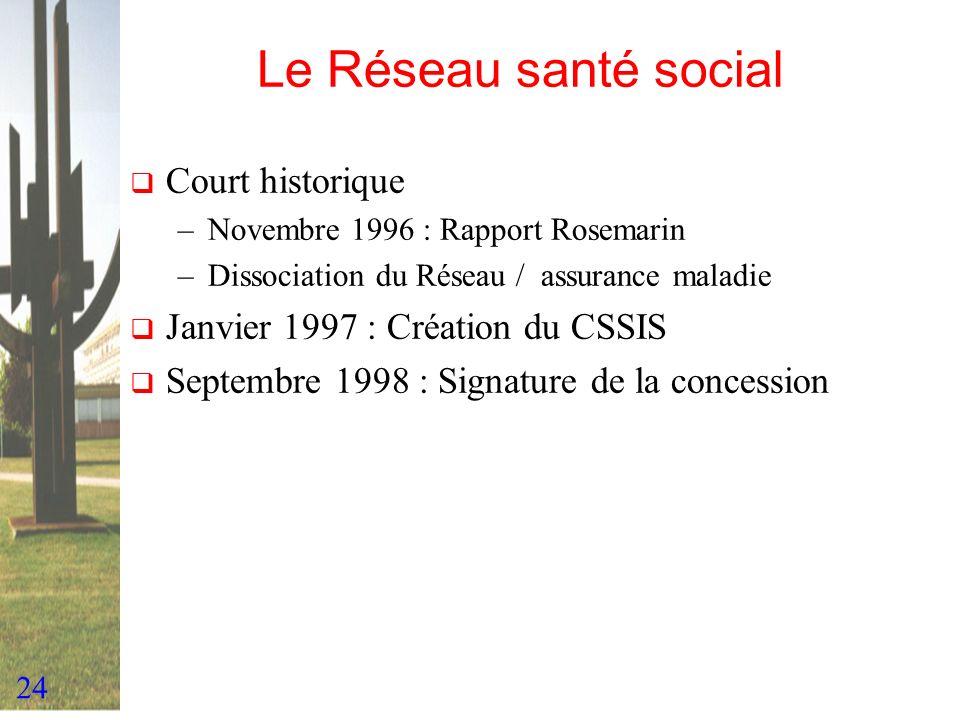 Le Réseau santé social Court historique