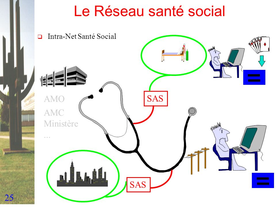Le Réseau santé social AMO SAS AMC Ministère ... SAS