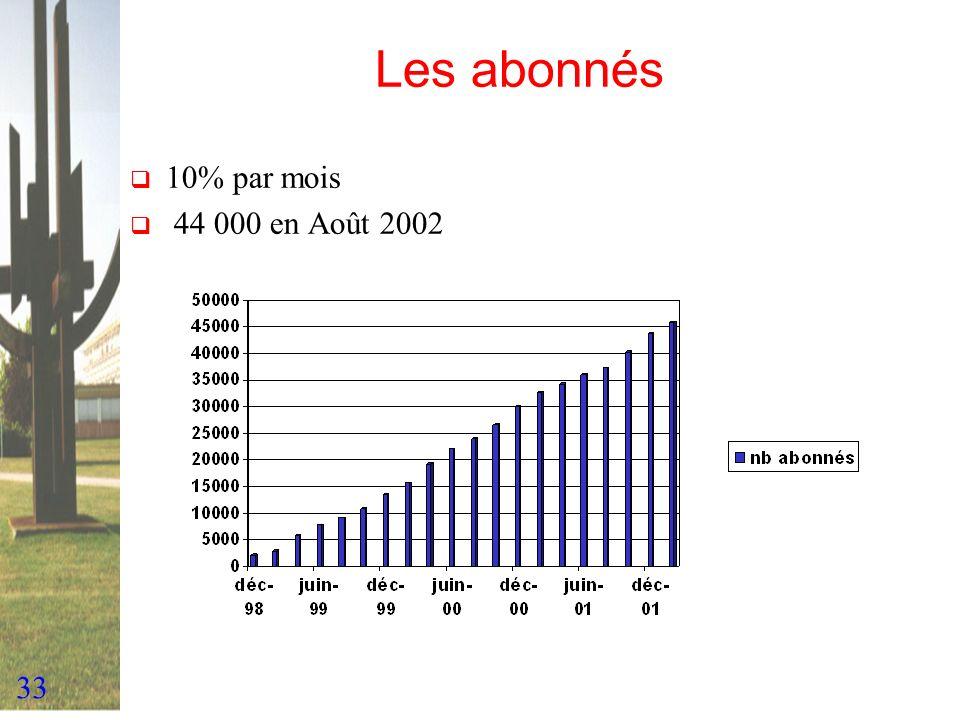 Les abonnés 10% par mois 44 000 en Août 2002