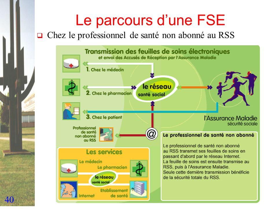 Le parcours d'une FSE Chez le professionnel de santé non abonné au RSS