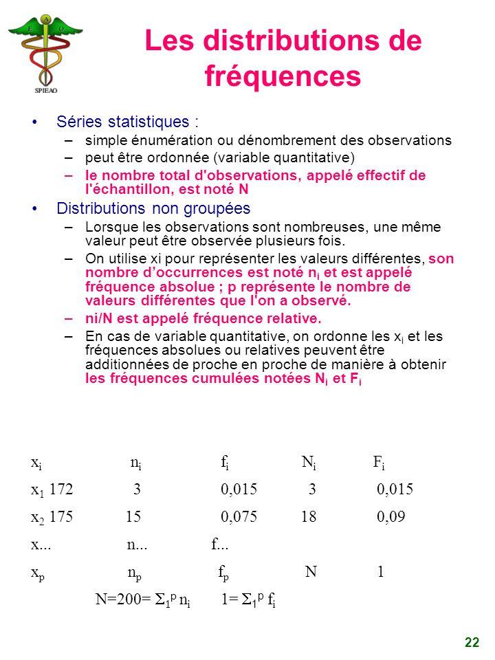 Les distributions de fréquences