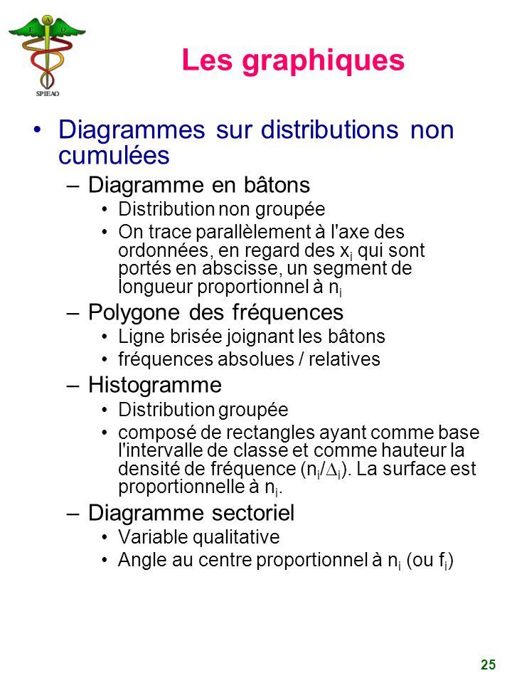 Les graphiques Diagrammes sur distributions non cumulées