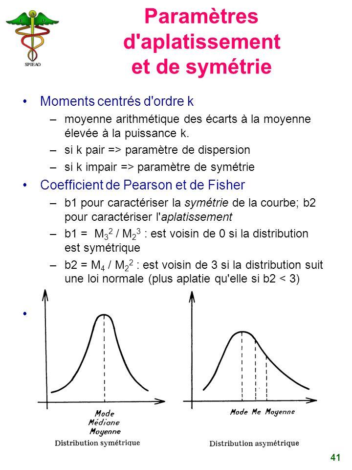 Paramètres d aplatissement et de symétrie