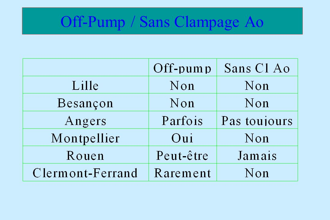 Off-Pump / Sans Clampage Ao