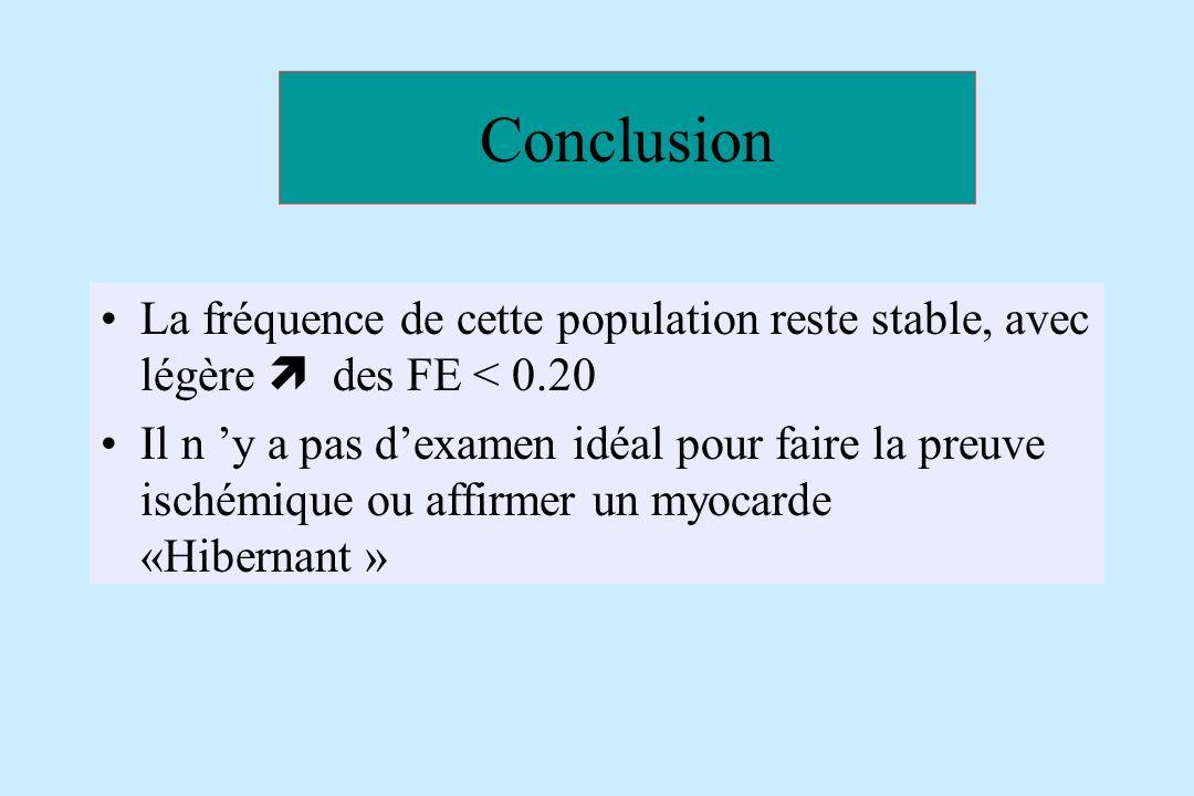 Conclusion La fréquence de cette population reste stable, avec légère  des FE < 0.20.