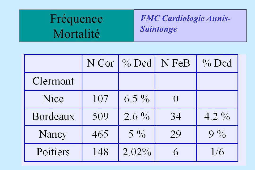 Fréquence Mortalité FMC Cardiologie Aunis-Saintonge