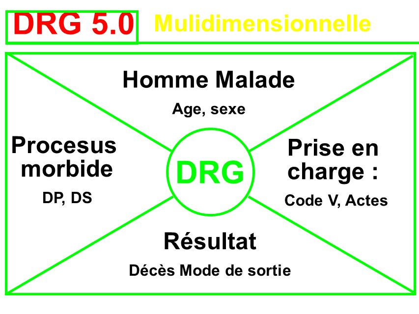 DRG 5.0 DRG Mulidimensionnelle Homme Malade Procesus morbide