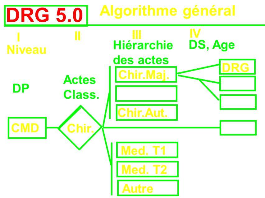 DRG 5.0 Algorithme général IV III II I Hiérarchie des actes DS, Age