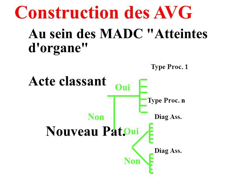 Construction des AVG Au sein des MADC Atteintes d organe