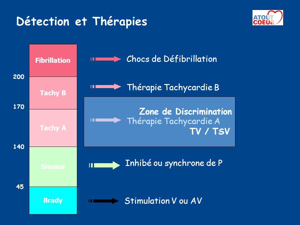 Détection et Thérapies