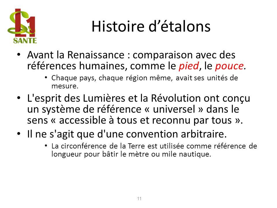 Histoire d'étalons Avant la Renaissance : comparaison avec des références humaines, comme le pied, le pouce.