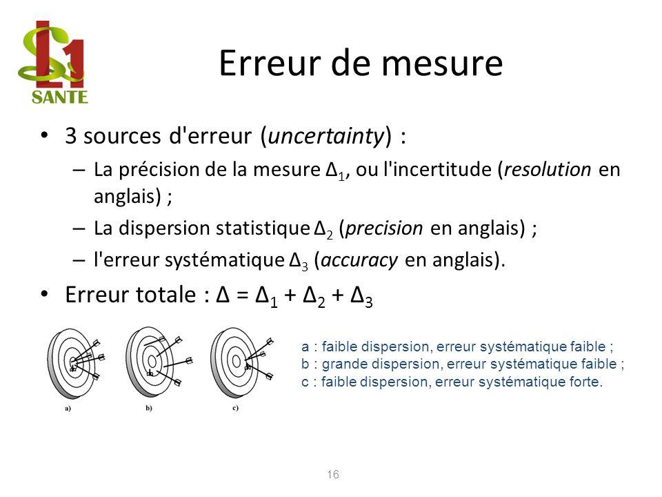 Erreur de mesure 3 sources d erreur (uncertainty) :