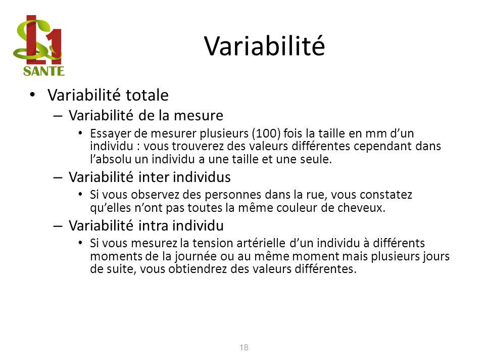 Variabilité Variabilité totale Variabilité de la mesure
