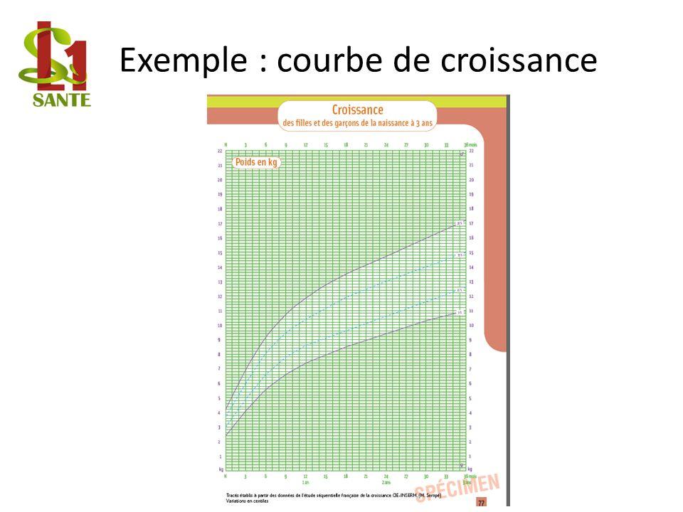 Exemple : courbe de croissance