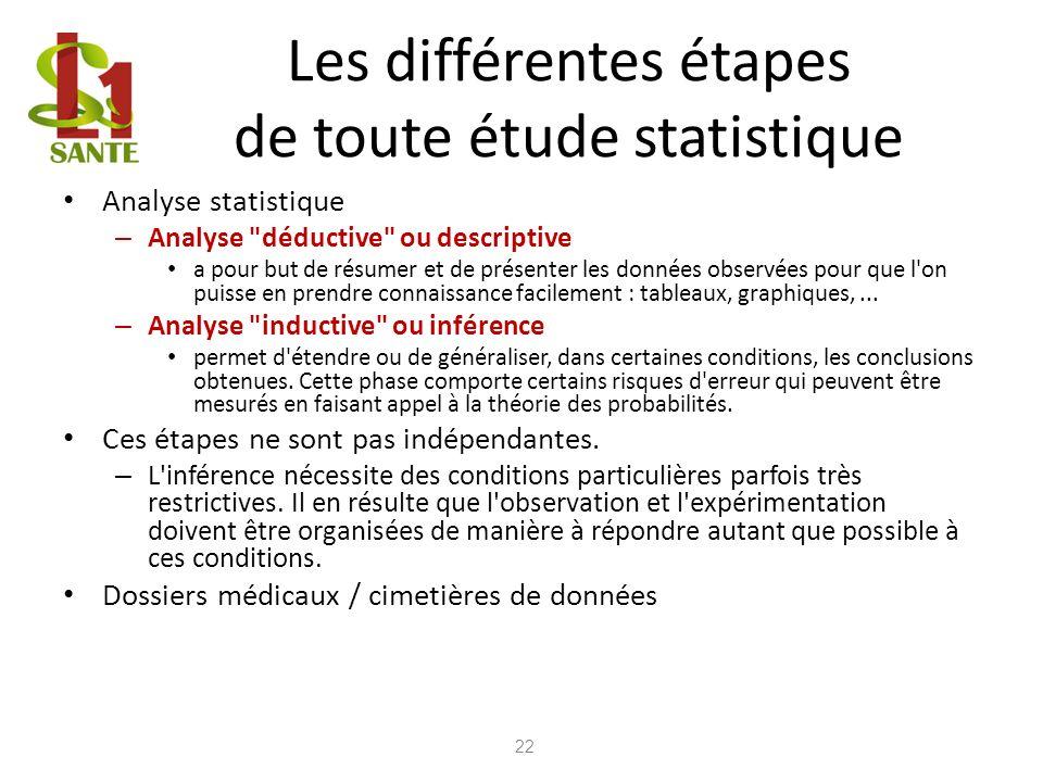 Les différentes étapes de toute étude statistique