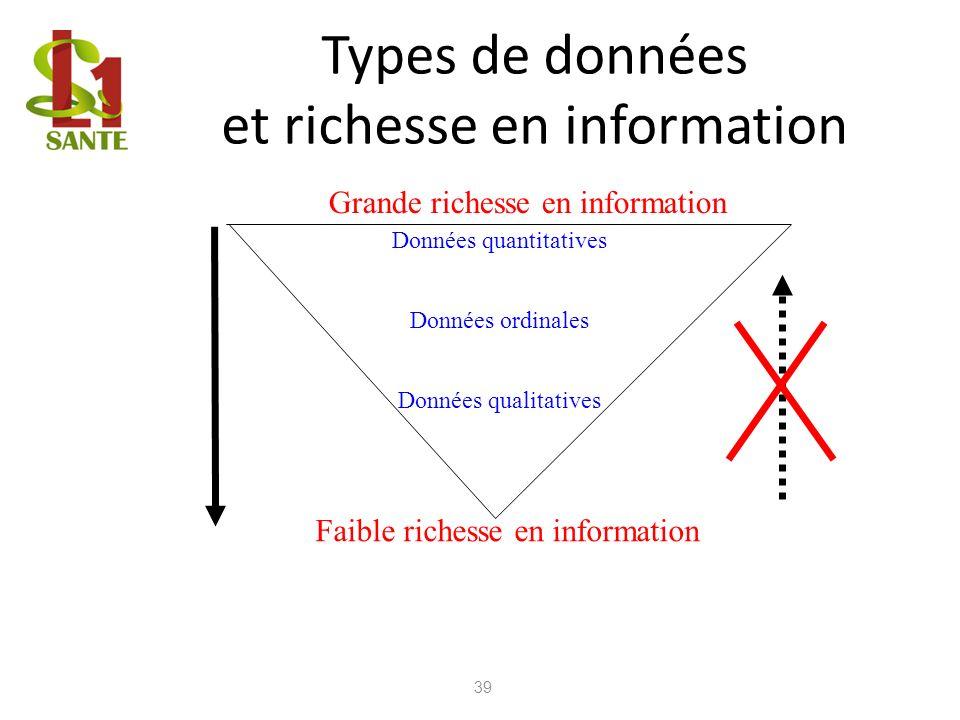 Types de données et richesse en information