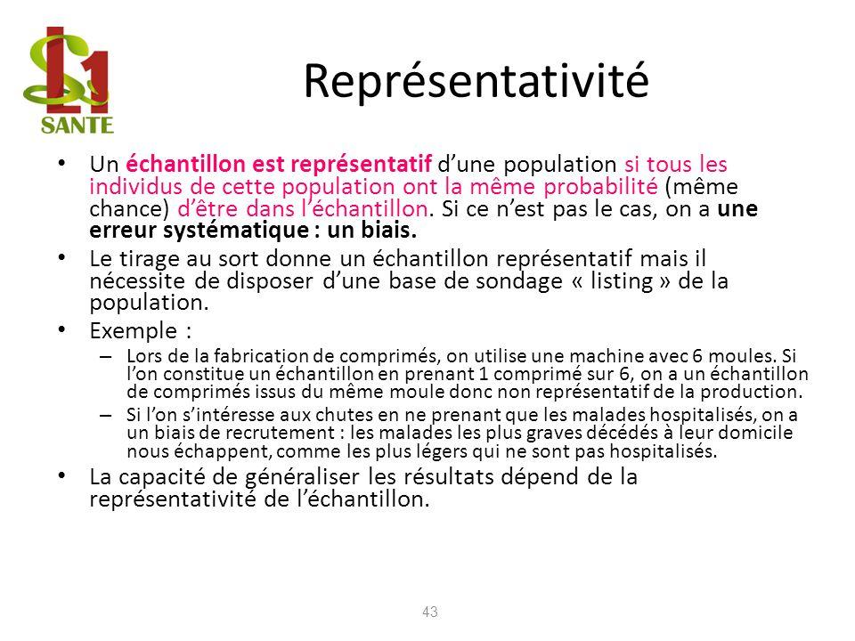 Représentativité