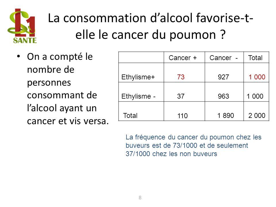 La consommation d'alcool favorise-t-elle le cancer du poumon