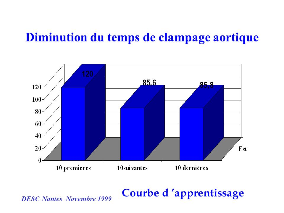 Diminution du temps de clampage aortique