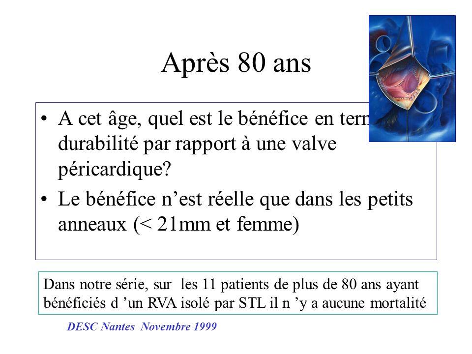 Après 80 ans A cet âge, quel est le bénéfice en terme de durabilité par rapport à une valve péricardique