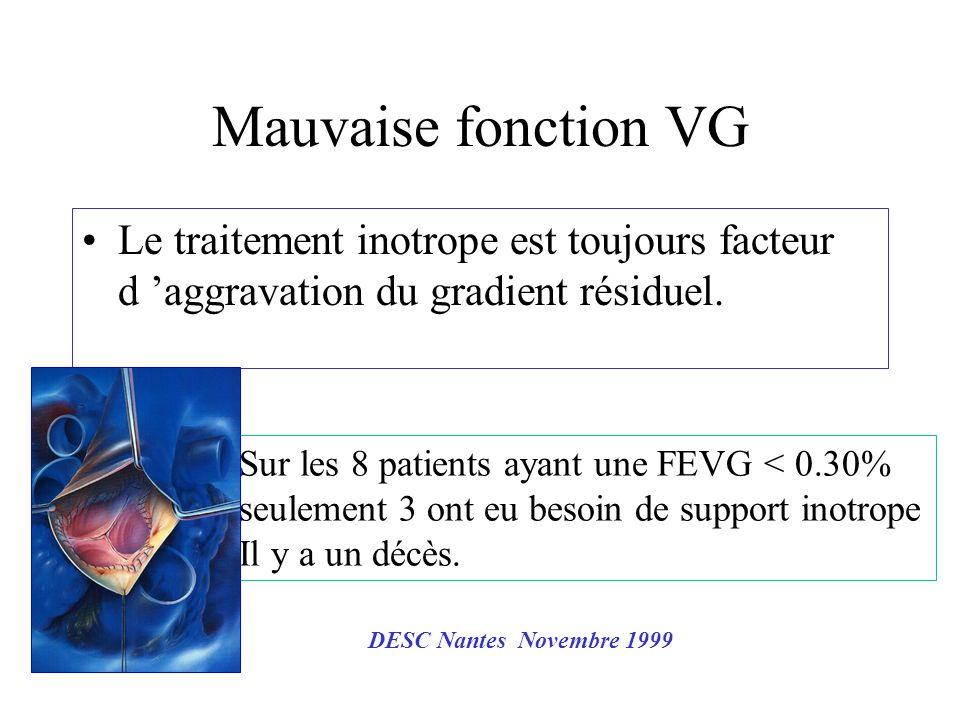 Mauvaise fonction VG Le traitement inotrope est toujours facteur d 'aggravation du gradient résiduel.