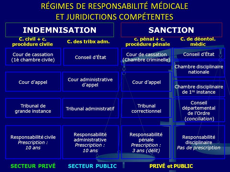 RÉGIMES DE RESPONSABILITÉ MÉDICALE ET JURIDICTIONS COMPÉTENTES