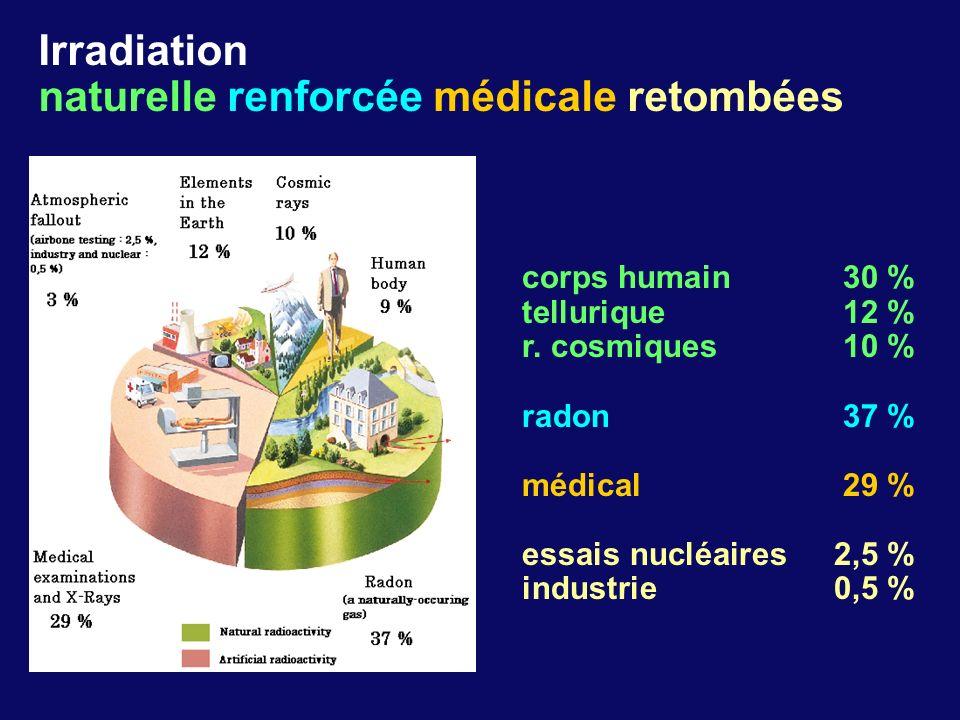 naturelle renforcée médicale retombées