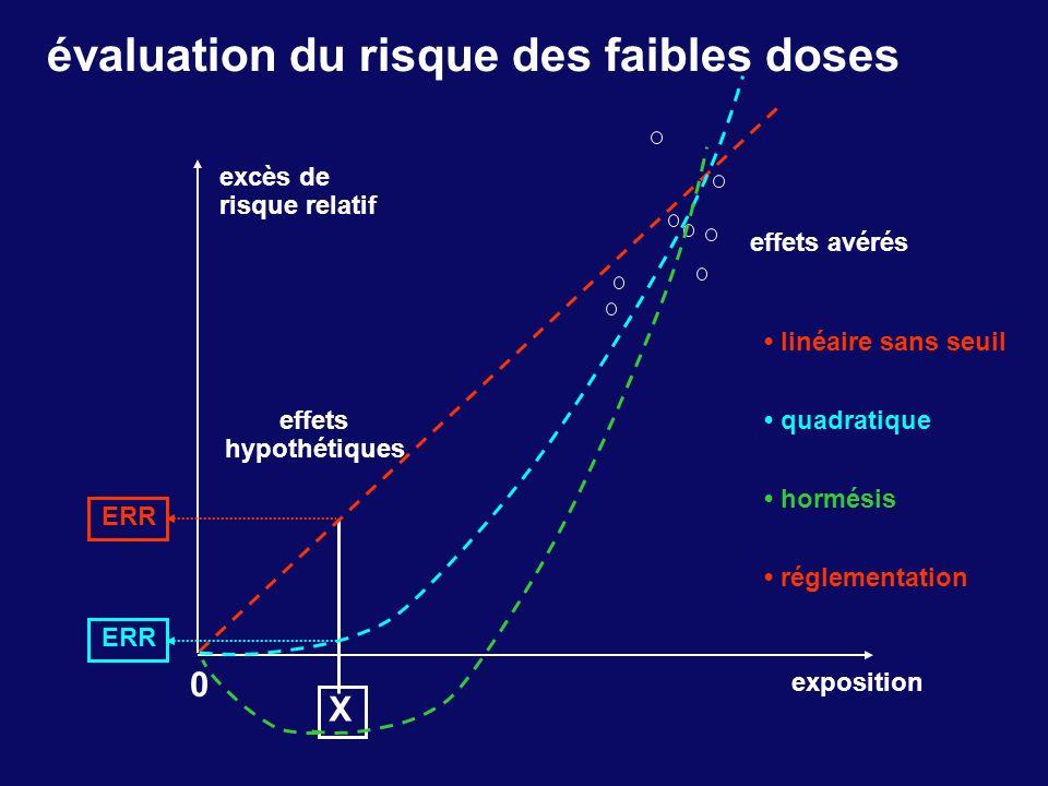 évaluation du risque des faibles doses