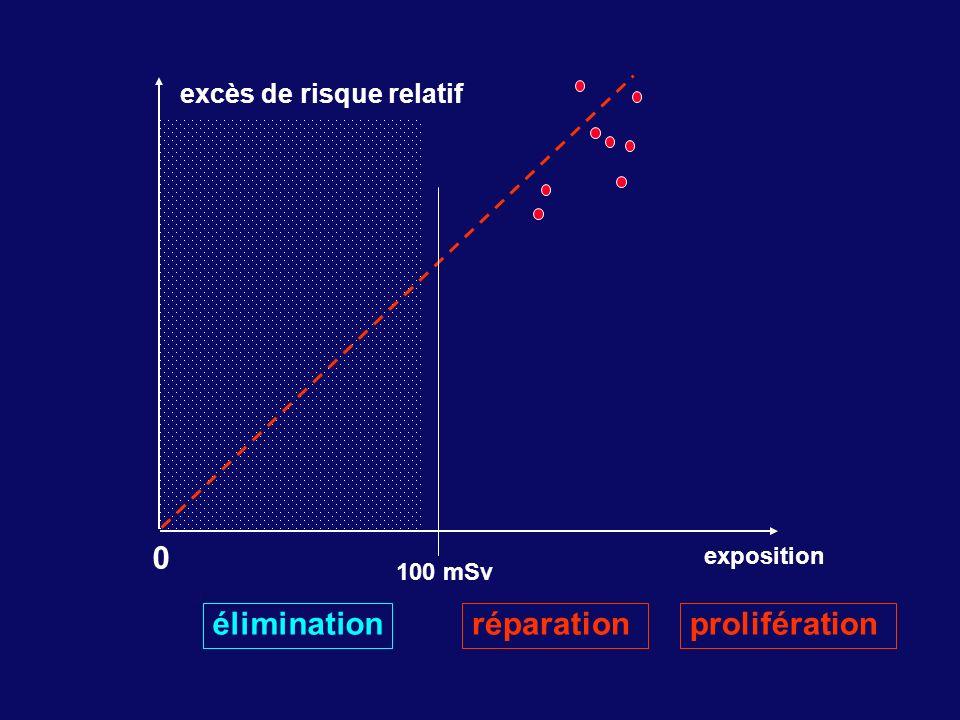 élimination réparation prolifération excès de risque relatif