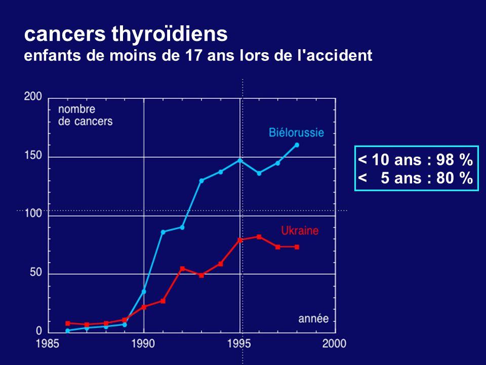 cancers thyroïdiens enfants de moins de 17 ans lors de l accident