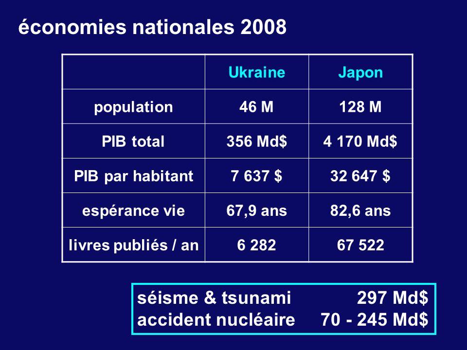 économies nationales 2008 séisme & tsunami 297 Md$