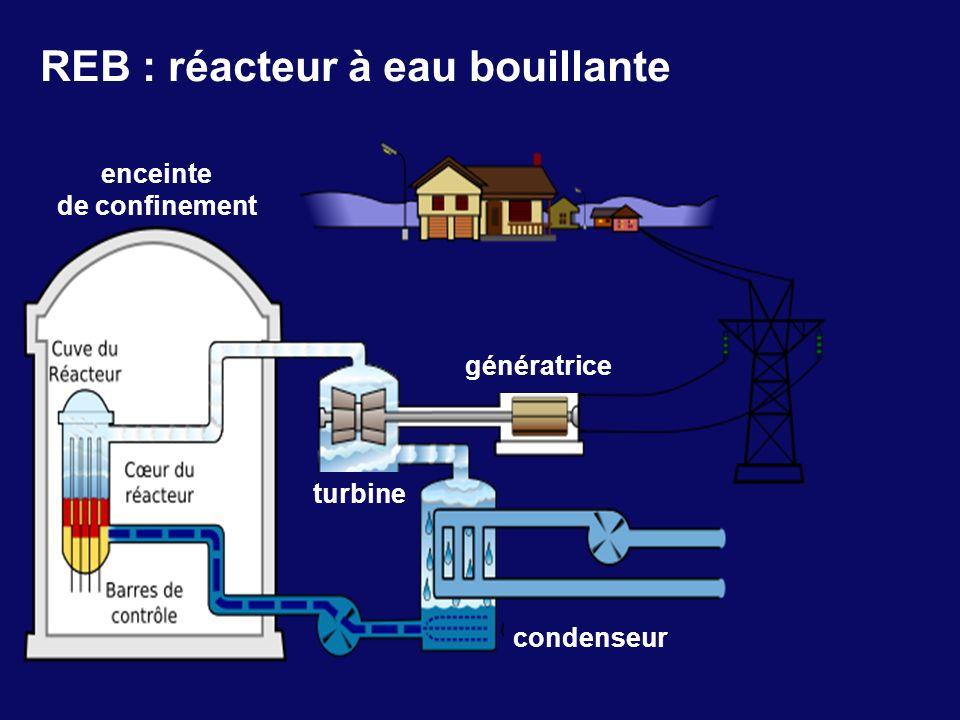 REB : réacteur à eau bouillante