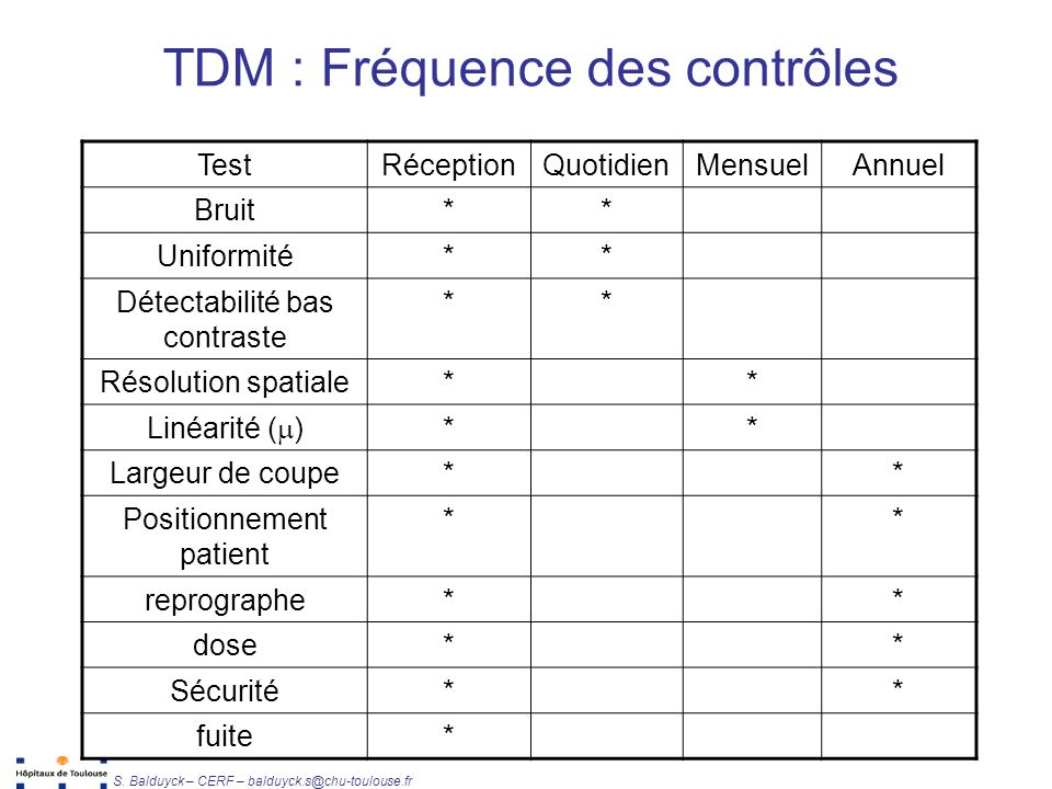 TDM : Fréquence des contrôles