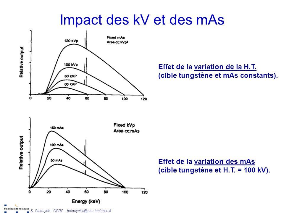 Impact des kV et des mAs Effet de la variation de la H.T.
