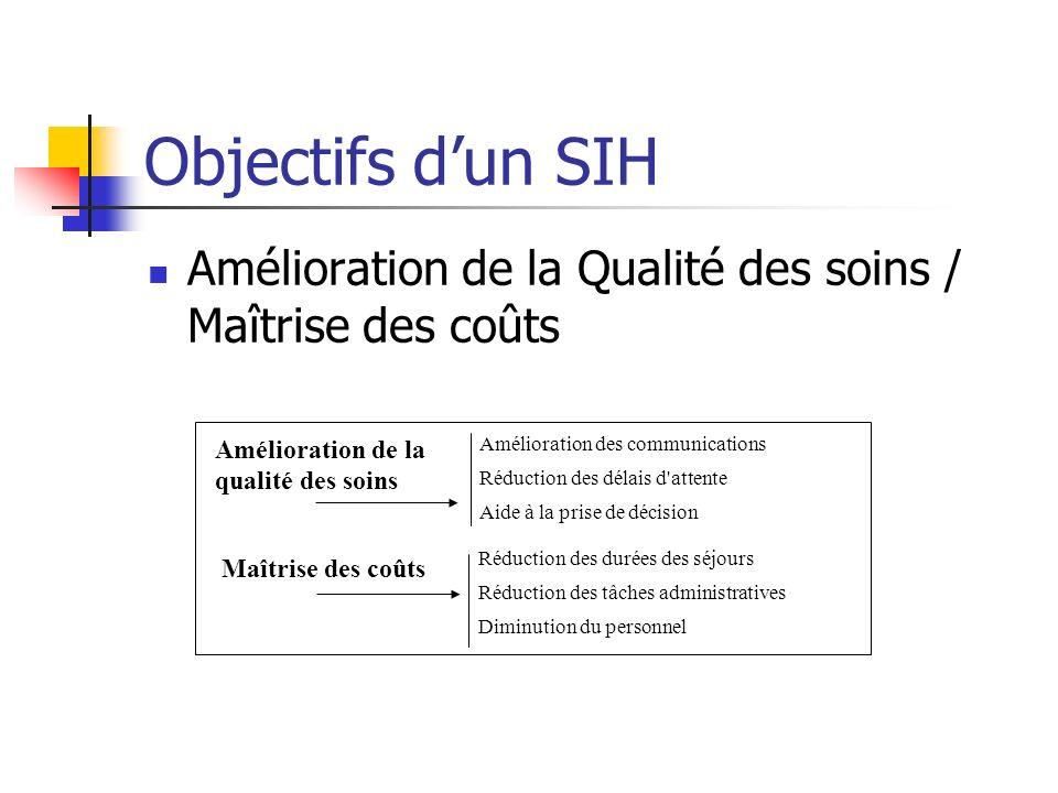 Objectifs d'un SIHAmélioration de la Qualité des soins / Maîtrise des coûts. Amélioration de la qualité des soins.