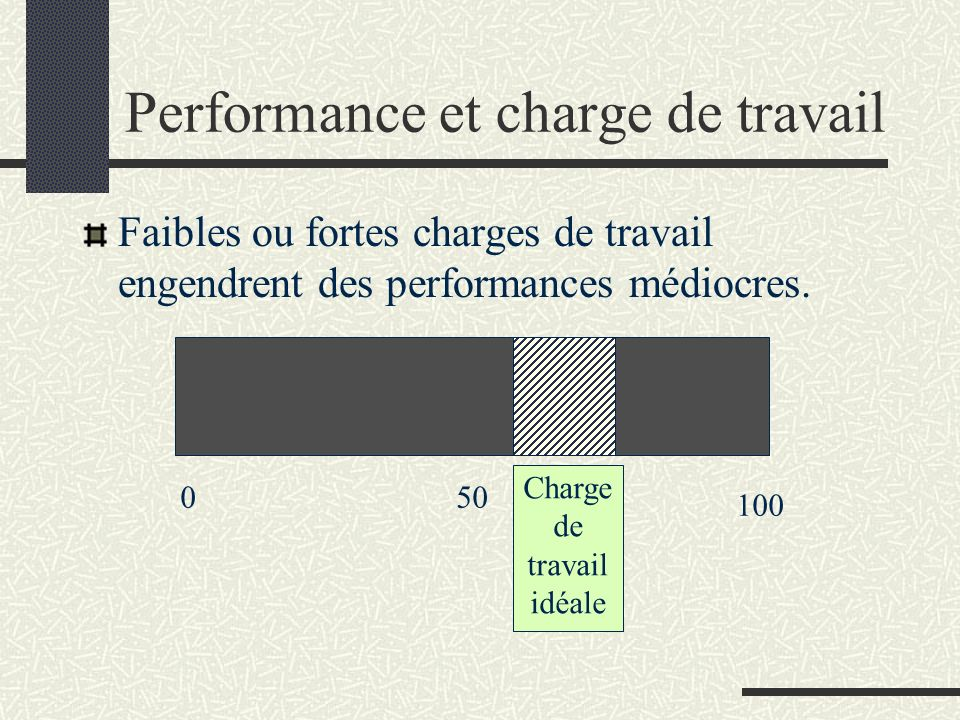 Performance et charge de travail