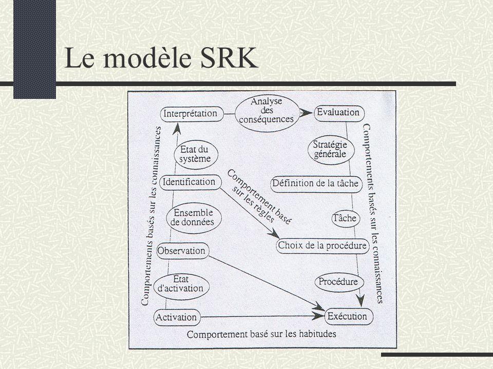 Le modèle SRK
