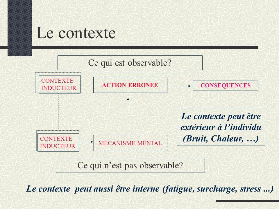 Le contexte peut être extérieur à l'individu (Bruit, Chaleur, …)