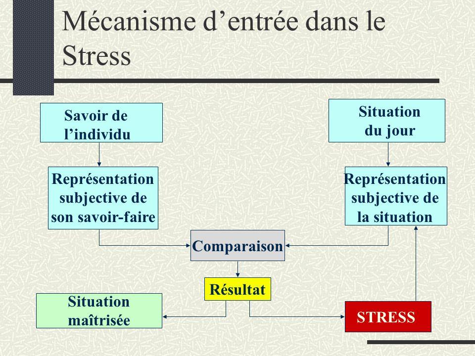 Mécanisme d'entrée dans le Stress